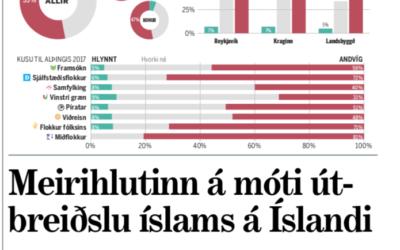 Könnun: Mikill meirihluti Íslendinga vill ekki íslam á Íslandi